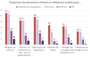 les seniors utilisent leur smartphone pour se connecter à internet