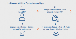 le dossier médical partagé en pratique